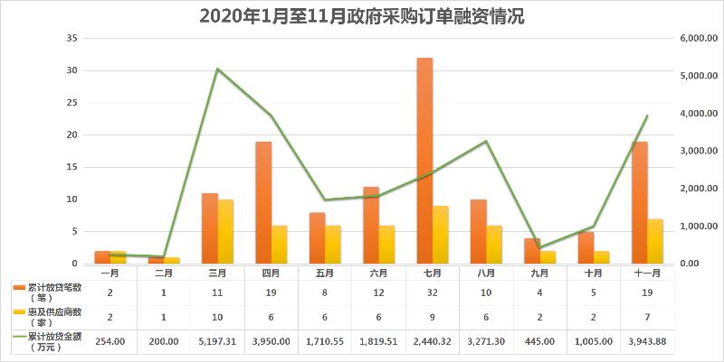 2020年1月至11月政府采购订单融资情况.png