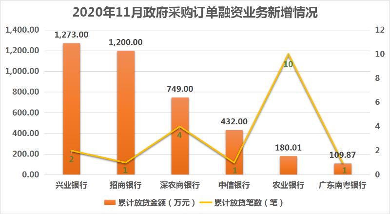 2020年11月政府采购订单融资业务新增情况.png