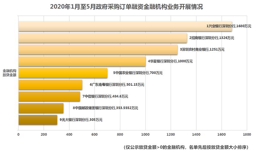 【2】2020年1月至5月政府采购订单融资金融机构业务开展情况.png