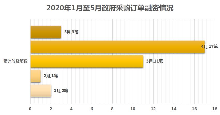 【2】2020年1月至5月政府采购订单融资情况(一).png