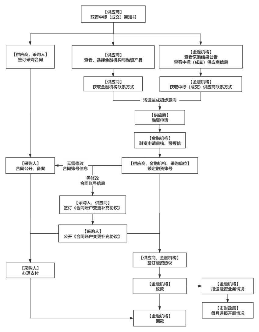 流程图.png