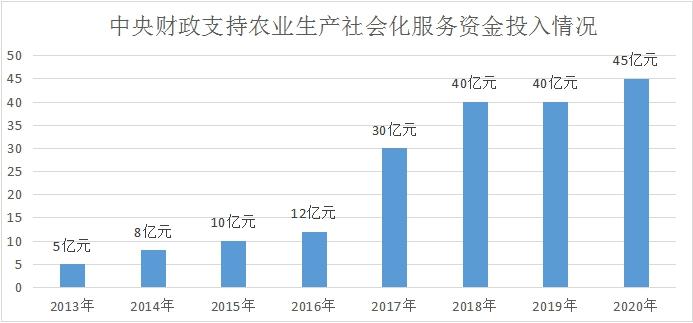 中央财政支持农业生产社会化服务资金投入情况.jpg